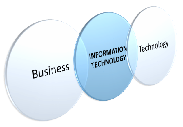 information-technology-in-business